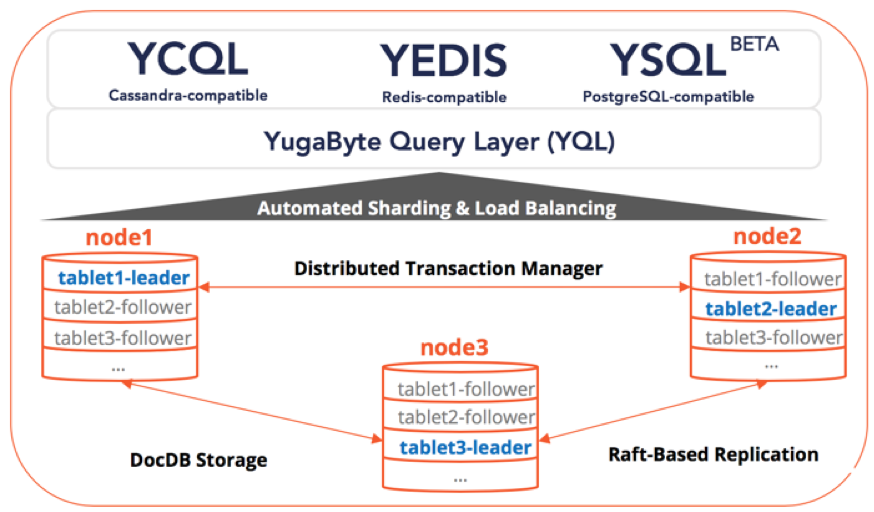 YSQL Architecture: Implementing Distributed SQL in YugaByte DB - The