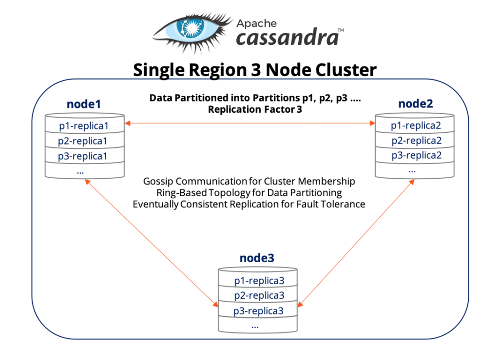 Apache Cassandra: The Truth Behind Tunable Consistency