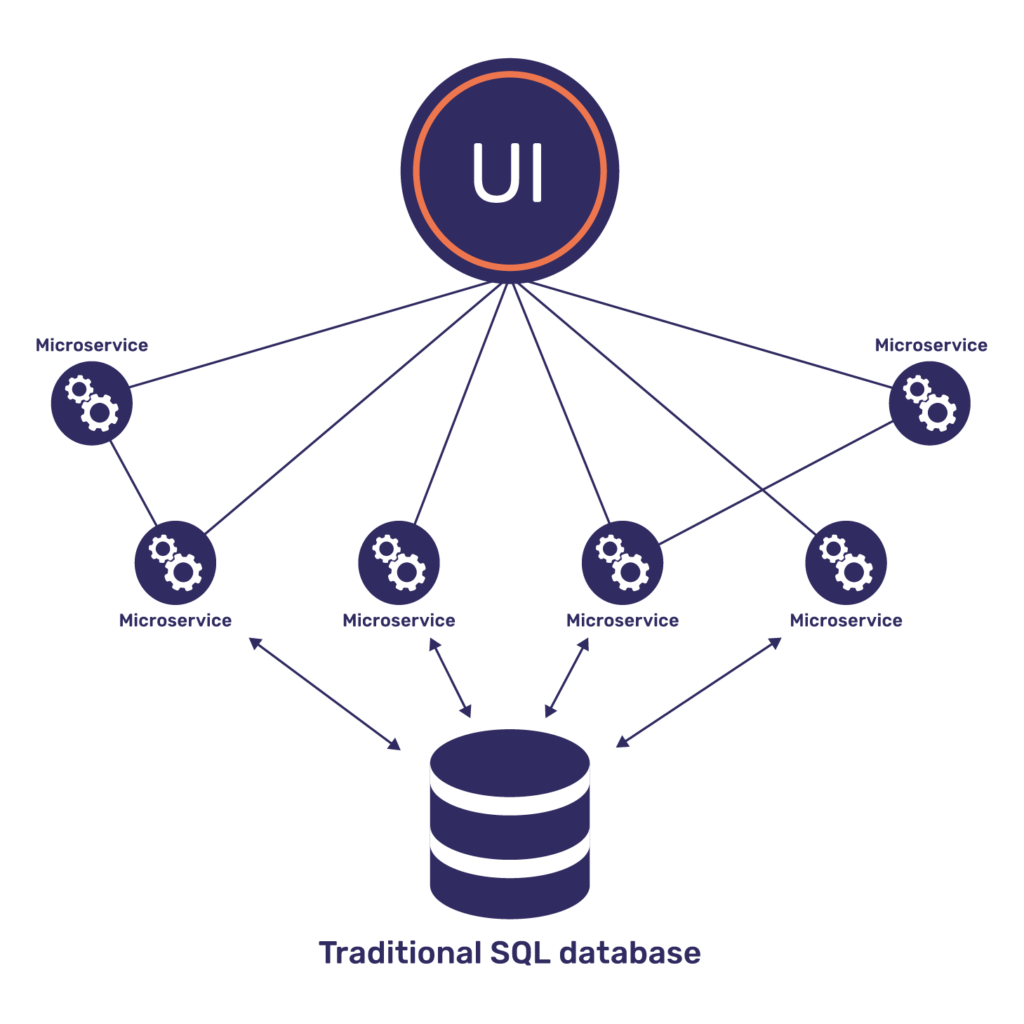 traditional sql databases struggle to scale, Microservices architecture needs DB scalability with distributed sql