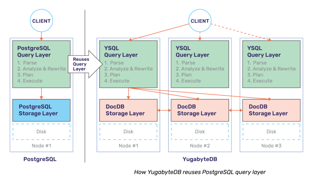 YugabyteDB reuses PostgreSQL, while replacing the storage layer with a distributed storage layer