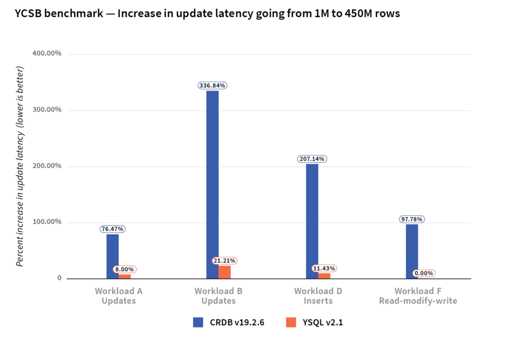 update latencies of CockroachDB increased while YugabyteDB outperformed CockroachDB comparison chart