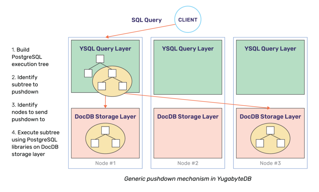 """Code shipping"" pushdowns to the storage layer is in fact a foundational feature of YugabyteDB"