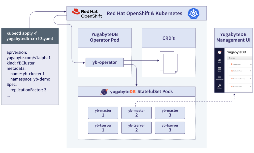 YugabyteDB Operator Overview Red Hat OpenShift