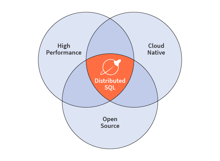 yugabytedb distributed sql high performance open source cloud native database