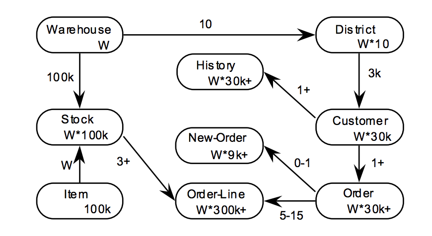 complete entity-relationship diagram for the TPC-C workload yugabytedb benchmarks high performance