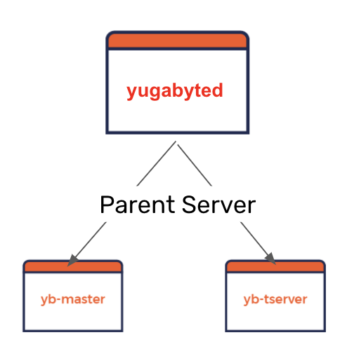 yugabyted parent process or server to two yugabyte servers