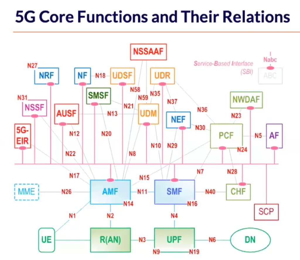 5G core network functions and their relationships