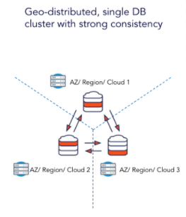 Geo-Distributed Single DB Cluster