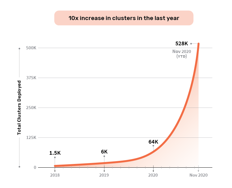 Cluster Deployment Growth