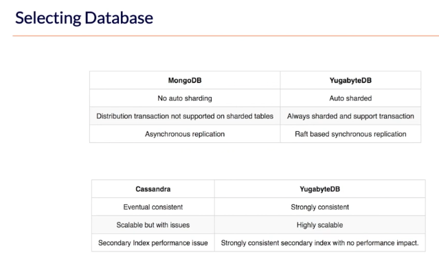 MongoDB vs. Cassandra vs. YugabyteDB Comparison