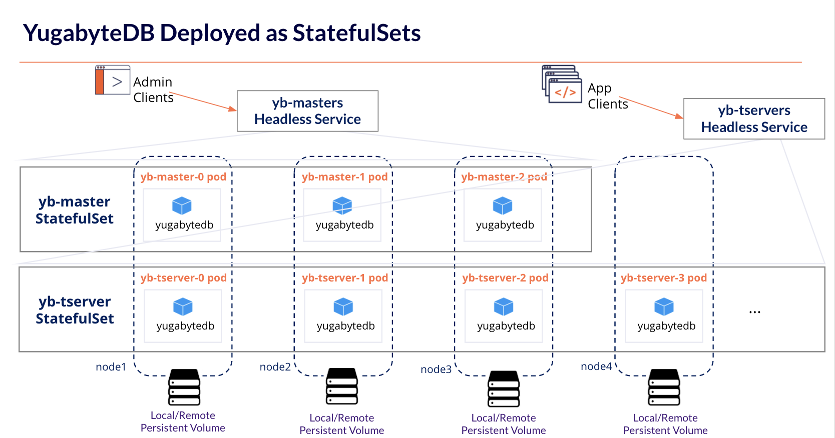 YugabyteDB Deployed as StatefulSets