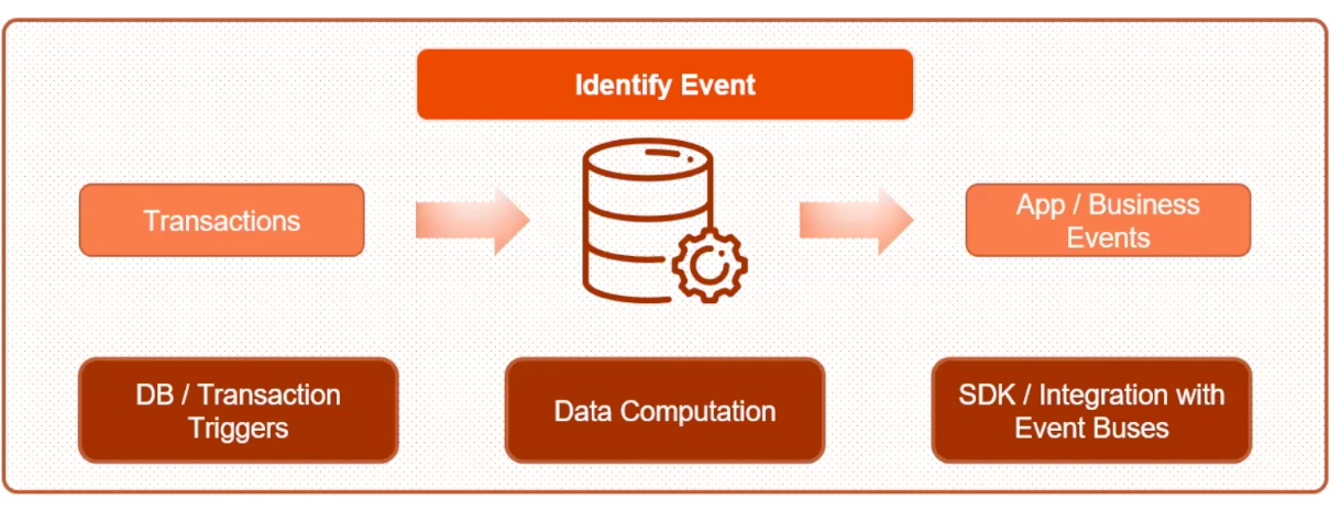 Distributed Databases Enabling Event Driven Architectures Graphic